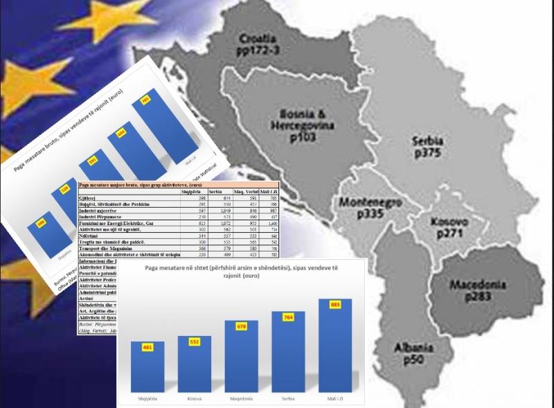 Shqipëria/ Pagat më të ulëtat në të gjithë sektorët, edhe në shtet