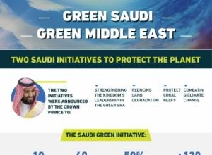 Përmbledhje e Nismës së Gjelbër Saudite dhe Nismës së Gjelbër të Lindjes së Mesme