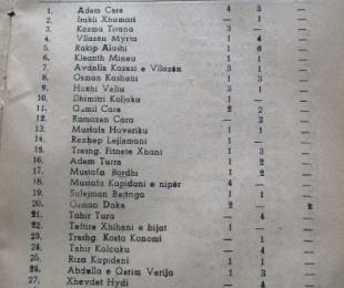 Pronarët në Kavajë, të cilëve iu shtetëzuan shtëpitë në vitin 1950